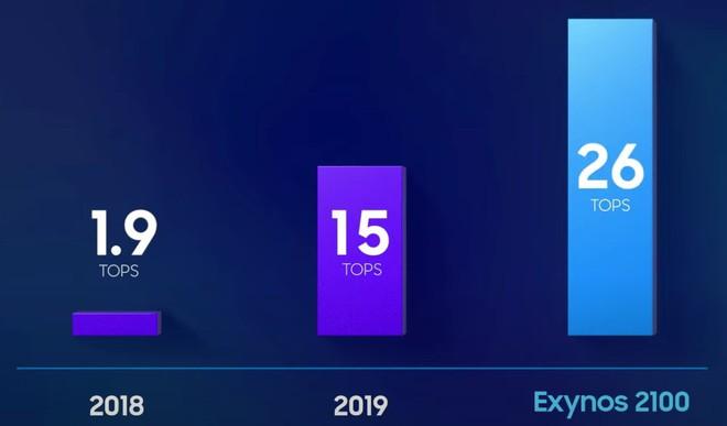 Với các ưu điểm này, Exynos 2100 xứng đáng là cú comeback hoàn hảo của Samsung - Ảnh 4.