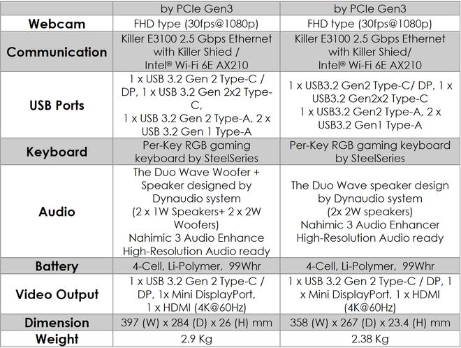[CES 2021] MSI ra mắt laptop chuyên game GE76 Raider Dragon Edition Tiamat, thay thế series GT Titan - Ảnh 4.