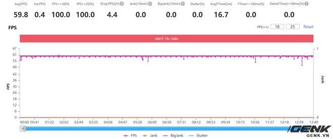 Đánh giá hiệu năng gaming Exynos 2100 trên Galaxy S21: Có cải thiện hơn, nhưng vẫn chưa thể sánh bằng Snapdragon - Ảnh 12.