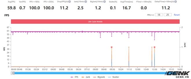 Đánh giá hiệu năng gaming Exynos 2100 trên Galaxy S21: Có cải thiện hơn, nhưng vẫn chưa thể sánh bằng Snapdragon - Ảnh 16.