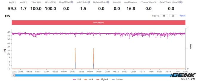 Đánh giá hiệu năng gaming Exynos 2100 trên Galaxy S21: Có cải thiện hơn, nhưng vẫn chưa thể sánh bằng Snapdragon - Ảnh 26.