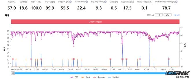 Đánh giá hiệu năng gaming Exynos 2100 trên Galaxy S21: Có cải thiện hơn, nhưng vẫn chưa thể sánh bằng Snapdragon - Ảnh 32.