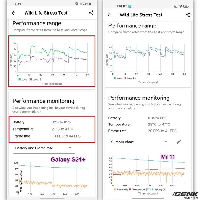 Đánh giá hiệu năng gaming Exynos 2100 trên Galaxy S21: Có cải thiện hơn, nhưng vẫn chưa thể sánh bằng Snapdragon - Ảnh 8.