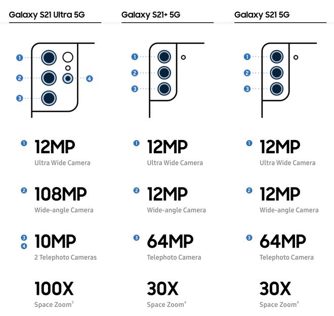 Ít ra Galaxy S21/S21+ vẫn hơn Galaxy S21 Ultra ở điểm này - Ảnh 3.