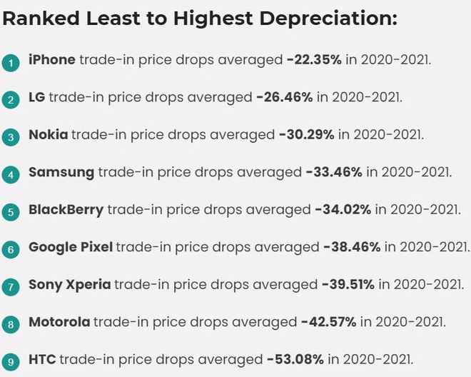 Điện thoại Android mất giá nhanh gấp đôi iPhone - Ảnh 2.