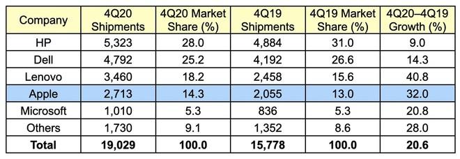 Microsoft tung quảng cáo nói rằng Surface tốt hơn MacBook M1, cư dân mạng lập tức ném gạch - Ảnh 9.