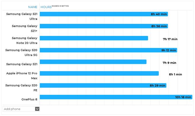 Thử nghiệm thời lượng sử dụng pin thực tế của Galaxy S21, S21+ và S21 Ultra: Kết quả cực kỳ ấn tượng - Ảnh 4.
