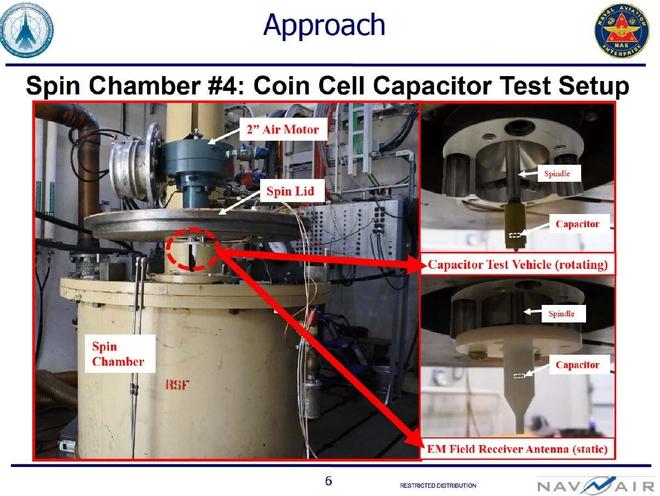 Lộ tài liệu chứng minh Hải quân Mỹ đang thử nghiệm loại vũ khí chỉnh sửa không thời gian - Ảnh 2.