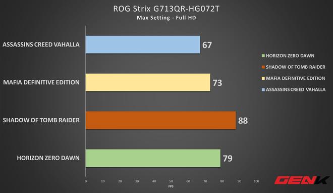 Trải nghiệm laptop gaming trang bị VGA mạnh nhất nhì thế giới: Bỏ ra 50 triệu có đủ để cân hết game khủng hay không? - Ảnh 7.