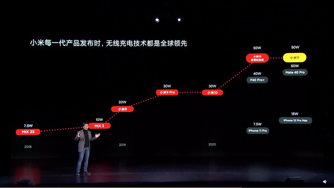 Xiaomi nói Mi 11 tốt hơn iPhone 12 Pro Max ở những điểm nào? - Ảnh 9.