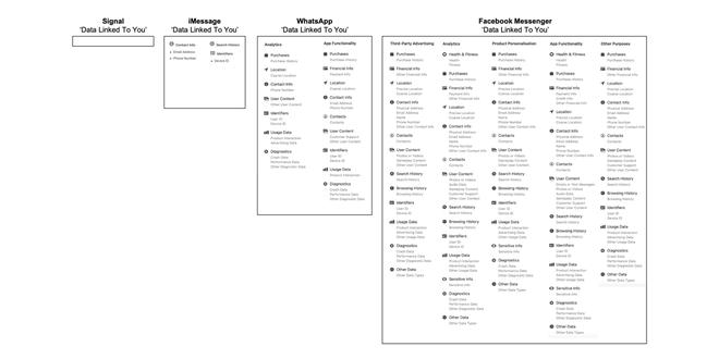 So sánh lượng dữ liệu người dùng mà Facebook Messenger và iMessage thu thập, kết quả thật đáng kinh ngạc - Ảnh 2.