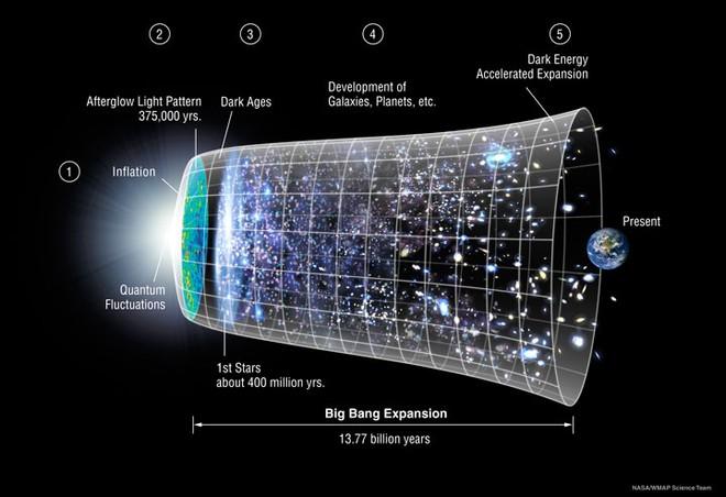 Bộ não của chúng ta và vũ trụ giống nhau một cách đáng ngạc nhiên - Ảnh 2.