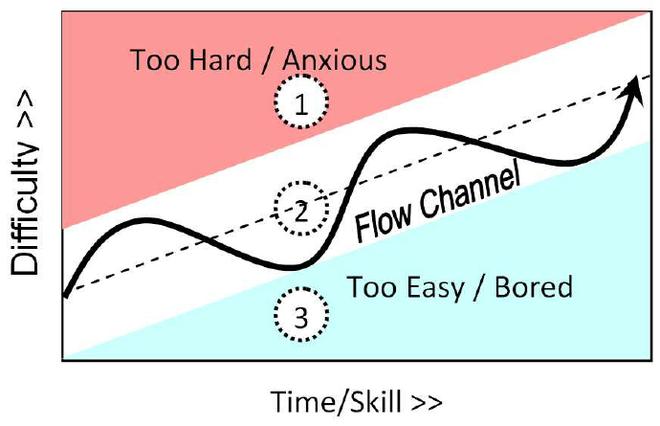 Flow trong teamwork là gì: Tại sao Google mất 10 năm mà vẫn thất bại trong việc tìm ra nó? - Ảnh 7.