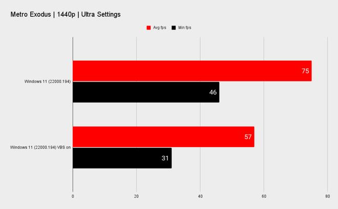 Windows 11 mặc định sẽ giảm đáng kể hiệu suất chơi game trên PC build sẵn - Ảnh 5.