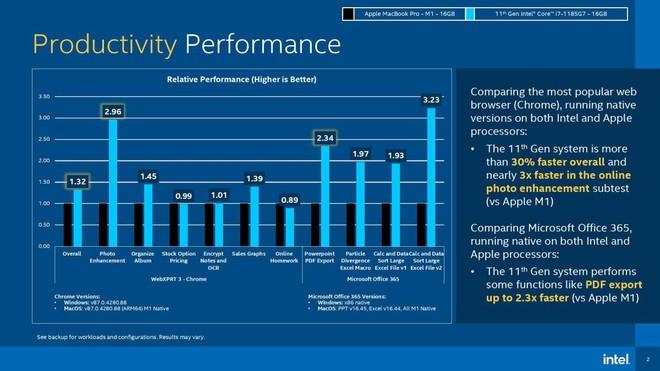 Intel chê MacBook M1 không hỗ trợ cảm ứng, không chơi được Rocket League - Ảnh 4.