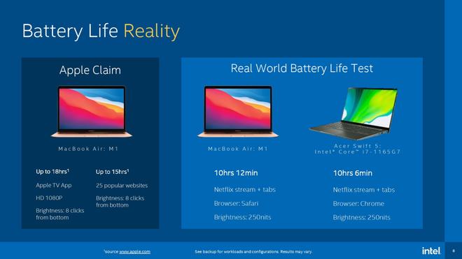 Intel chê MacBook M1 không hỗ trợ cảm ứng, không chơi được Rocket League - Ảnh 5.