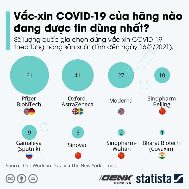 5 biểu đồ, 1 bức tranh tổng thể về vắc-xin COVID-19 trên thế giới: Việt Nam đang nằm ở đâu? - Ảnh 2.