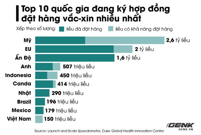 5 biểu đồ, 1 bức tranh tổng thể về vắc-xin COVID-19 trên thế giới: Việt Nam đang nằm ở đâu? - Ảnh 3.