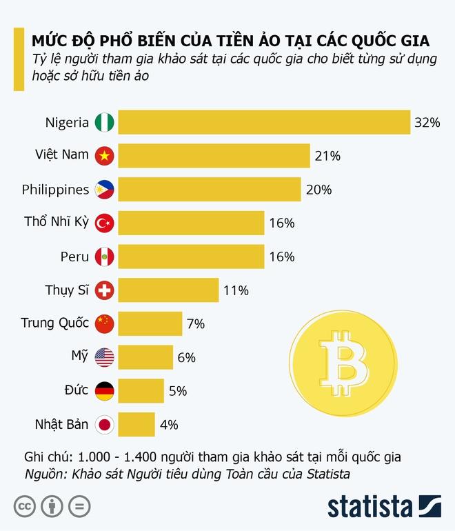 Việt Nam bất ngờ đứng thứ hai thế giới về độ phổ biến của tiền ảo - Ảnh 1.