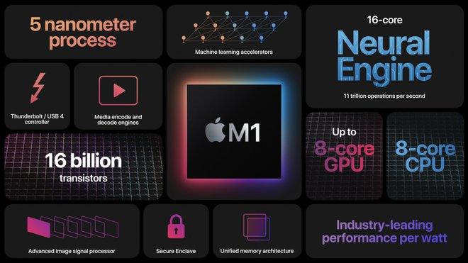 Phát hiện mã độc đầu tiên trên máy Mac M1 - Ảnh 1.