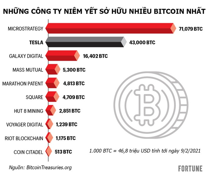 Sau Tesla, lòng tham với Bitcoin sẽ lan tới những ông lớn nào? - Ảnh 1.