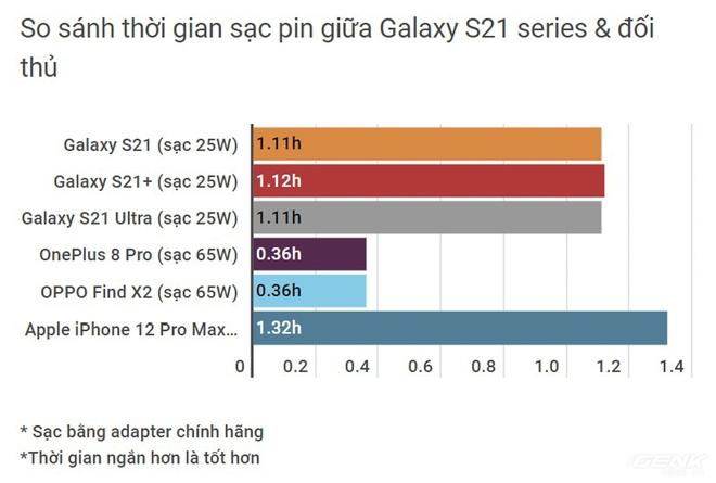 Đánh giá Galaxy S21 series: 3 chàng trai tốt của làng smartphone - Ảnh 15.