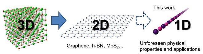 Sơn tường với vật liệu 1-D này sẽ giúp bạn nhốt sóng wifi trong nhà mình, không cho thoát sang nhà hàng xóm - Ảnh 2.