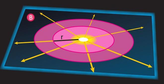 Điều gì sẽ xảy ra nếu chúng ta sống trong một không gian bốn chiều? - Ảnh 2.