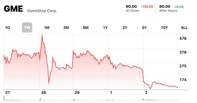 Góc khuất sau quyết định Robinhood hạn chế giao dịch cổ phiếu GameStop - Ảnh 4.