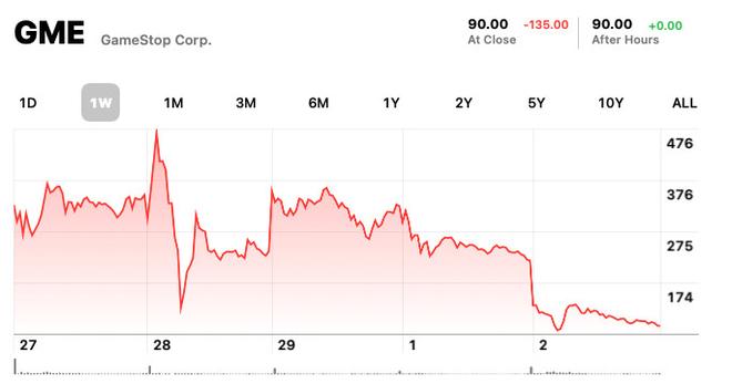 Giá cổ phiếu GameStop cắm đầu lao dốc, nhiều thành viên Reddit mất hết tài sản - Ảnh 2.