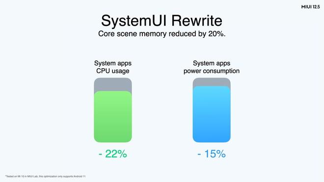 Xiaomi ra mắt MIUI 12.5 bản quốc tế: 16 thiết bị được cập nhật, bắt đầu từ Q2/2021 - Ảnh 2.
