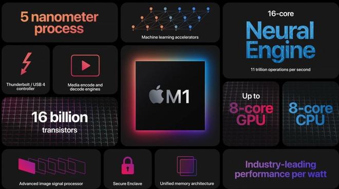 10 năm hành trình làm nên cuộc cách mạng Apple M1 – con chip làm thay đổi định kiến cả ngành bán dẫn - Ảnh 6.