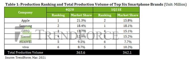 Samsung lại vượt mặt Apple, giành lại ngôi vương nhà sản xuất smartphone số 1 thế giới - Ảnh 2.