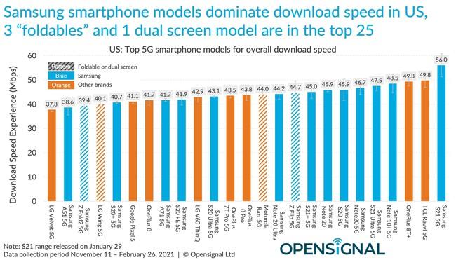 Báo cáo cho thấy iPhone 12 chậm hơn hầu hết smartphone Android trong thử nghiệm tốc độ 5G/4G - Ảnh 2.