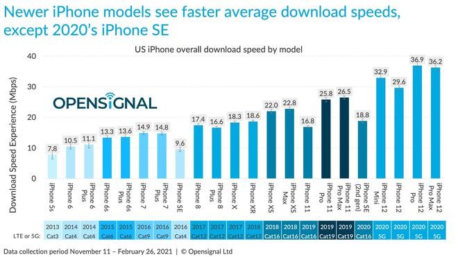 Báo cáo cho thấy iPhone 12 chậm hơn hầu hết smartphone Android trong thử nghiệm tốc độ 5G/4G - Ảnh 3.