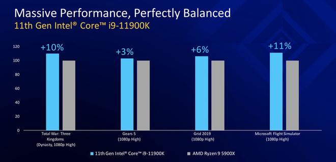 CPU Intel Gen 11th chính thức ra mắt, không cần đổi main vẫn dùng được chip mới - Ảnh 4.