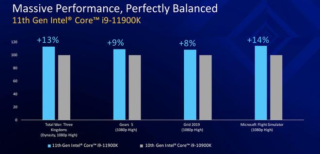 CPU Intel Gen 11th chính thức ra mắt, không cần đổi main vẫn dùng được chip mới - Ảnh 3.