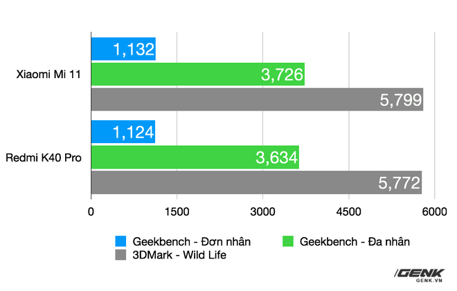 So sánh Redmi K40 Pro và Xiaomi Mi 11: Bộ đôi smartphone Snapdragon 888, màn hình 120Hz giá rẻ - Ảnh 8.
