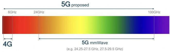Hơn 200 nghiên cứu và thí nghiệm chứng minh mạng 5G an toàn với sức khỏe con người - Ảnh 2.