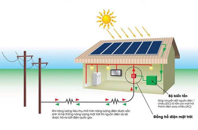 Giá lắp điện mặt trời cho hộ gia đình đang ngày càng rẻ nhưng có thực sự đáng tiền đầu tư? - Ảnh 3.