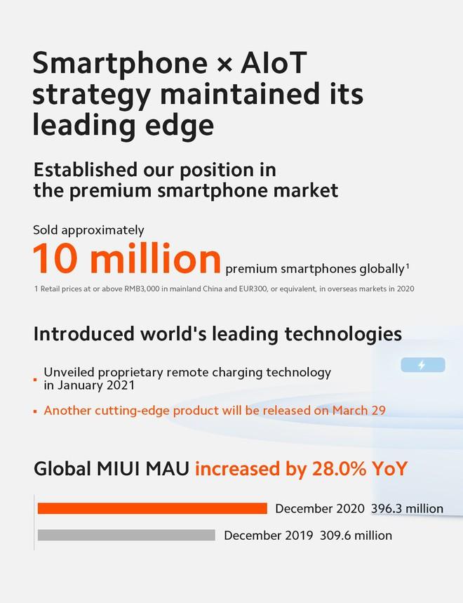 Xiaomi bán được 10 triệu smartphone cao cấp trong cả năm 2020, kết quả kinh doanh tăng trưởng mạnh - Ảnh 3.