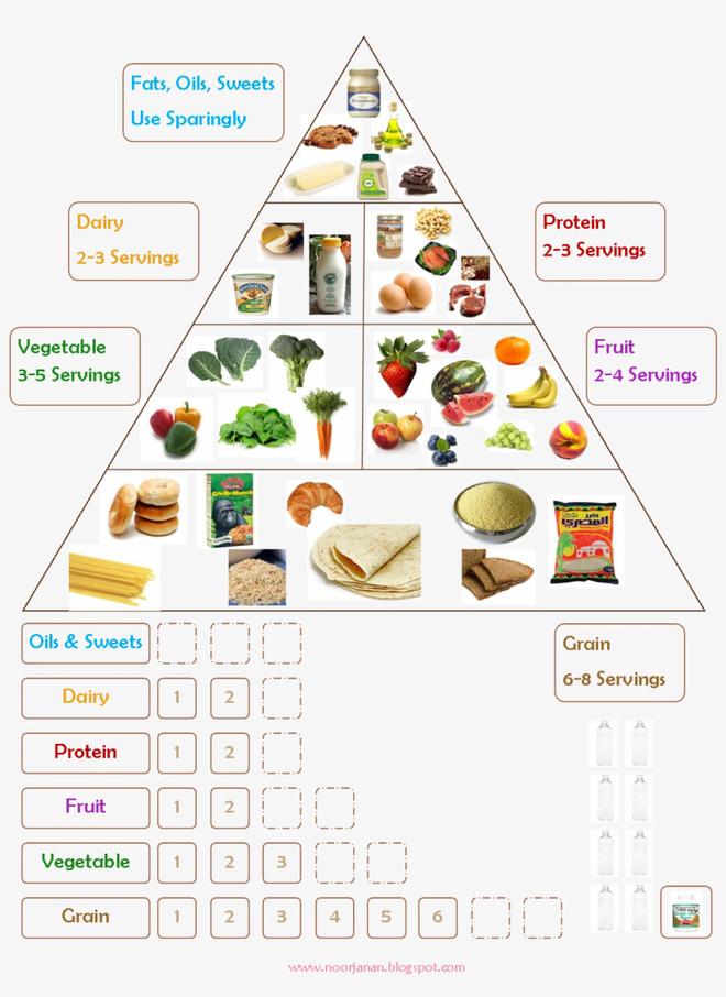 Giáo sư Anh chỉ ra những quan niệm sai lầm về thực phẩm mà ta vẫn tin sái cổ suốt nhiều thập kỷ (Phần 2) - Ảnh 2.