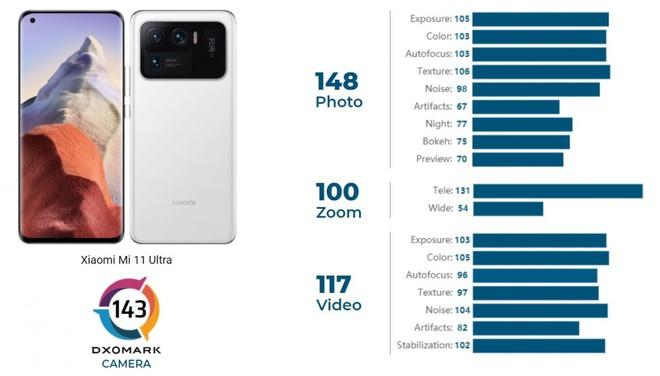 Xiaomi Mi 11 Ultra trở thành vị vua mới trên bảng xếp hạng DxOMark với số điểm cao kỷ lục - Ảnh 1.