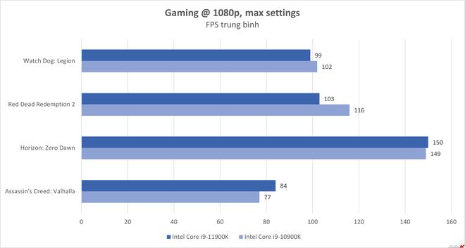 Đánh giá Intel Core i9-11900K: chơi game tốt nhưng chưa đủ - Ảnh 12.