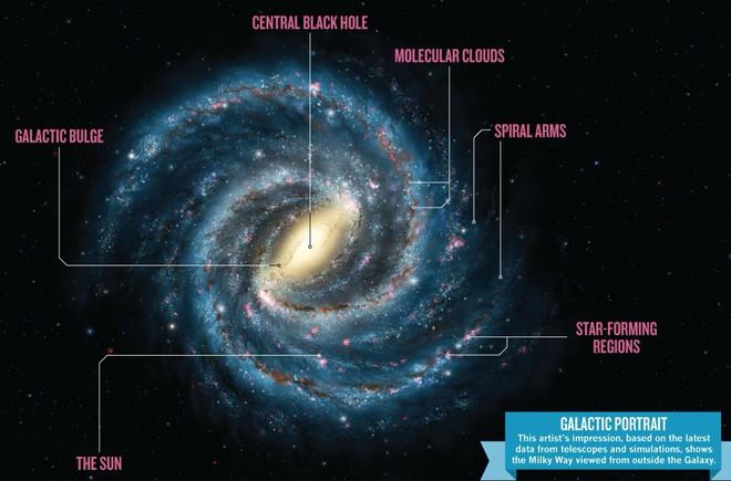 Các nhà thiên văn tìm thấy nơi an toàn nhất để sống trong Dải Ngân hà - Ảnh 3.