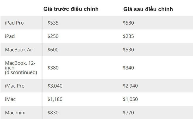 Apple sẽ trả nhiều tiền hơn cho một chiếc iPhone cũ nếu người dùng chịu nâng cấp lên iPhone 12 - Ảnh 3.