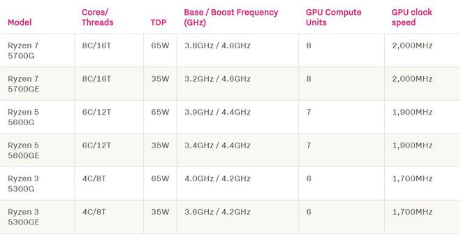 AMD ra mắt loạt chip Ryzen 5000-G tích hợp card đồ họa, người dùng chưa thể mua được ngay - Ảnh 2.