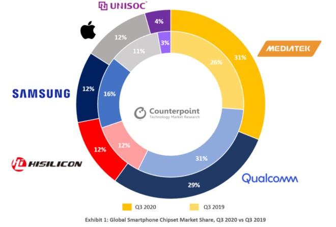 Qualcomm đánh mất vị trí dẫn đầu trên thị trường chip, MediaTek bất ngờ vượt lên trong sự ngỡ ngàng - Ảnh 2.