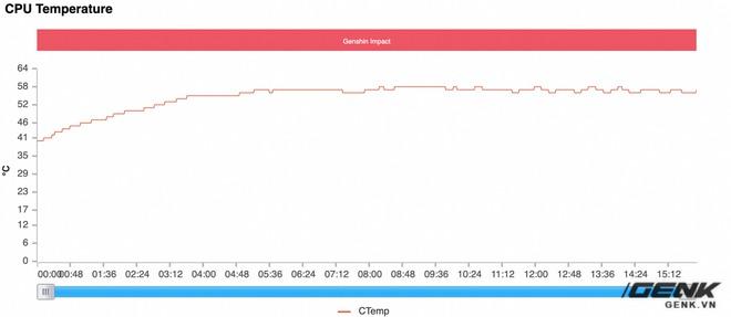 Đánh giá hiệu năng gaming trên Xiaomi Mi 11 Ultra: Ổn định hơn, nhưng Snapdragon 888 vẫn còn quá nóng - Ảnh 31.
