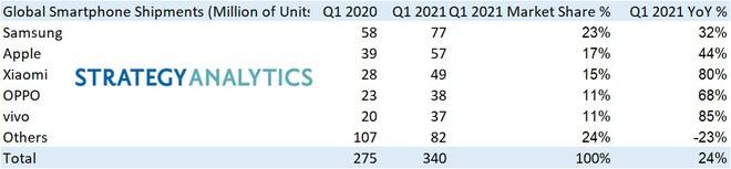 Huawei bị đá khỏi top 5 nhà sản xuất smartphone lớn nhất toàn cầu - Ảnh 2.